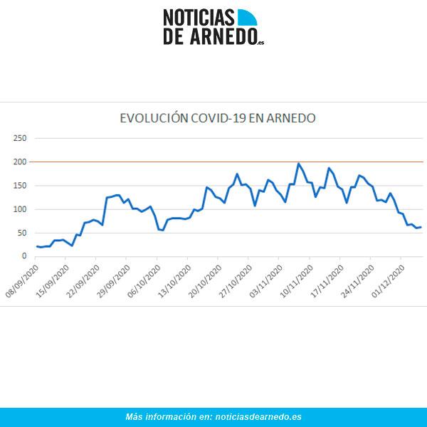 Evolución de casos activos diarios en Arnedo a 5 de diciembre 2020