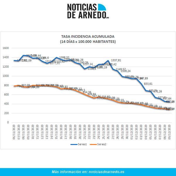 Evolución de Incidencia Acumulada en Arnedo (azul) y Rioja (naranja) a 9 de diciembre 2020