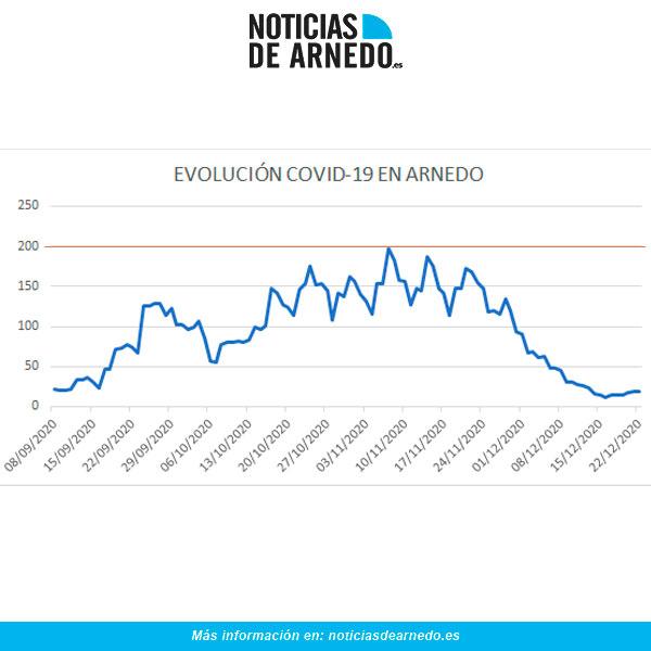 Evolución diaria de casos COVID en Arnedo a 22 diciembre 2020