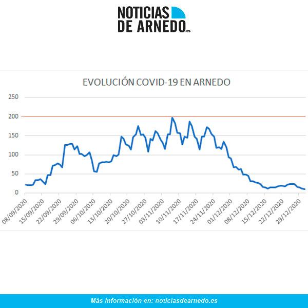 Evolución diaria casos activos COVID en Arnedo a 31 diciembre 2020