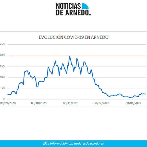 Evolución diaria de casos covid en Arnedo a 20 de enero 2021