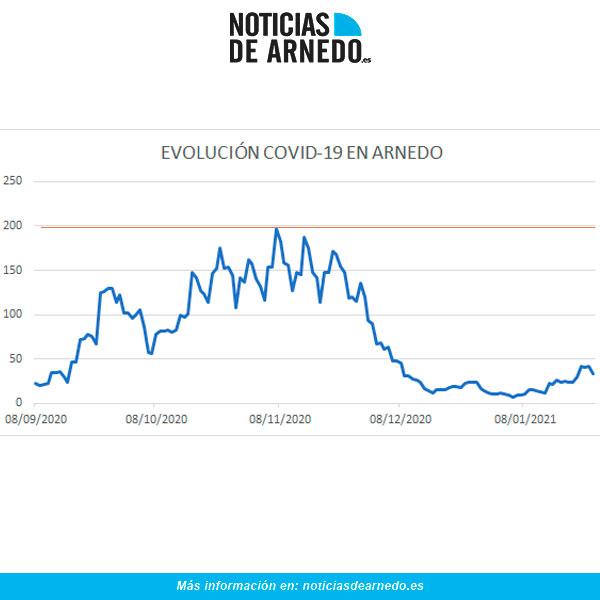 Evolución diaria COVID en Arnedo a 25 de enero 2021