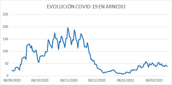Evolución diaria COVID Arnedo 22 febrero 21