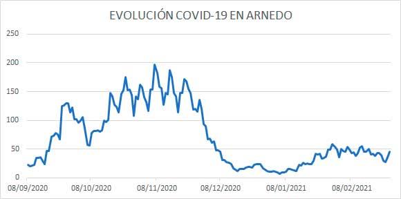 Evolución diaria COVID Arnedo 26 de febrero 2021