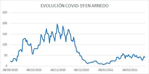 Evolución diaria COVID Arnedo a 27 feb 2021
