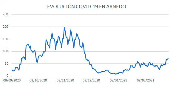 Evolución diaria COVID en Arnedo a 6 marzo 2021