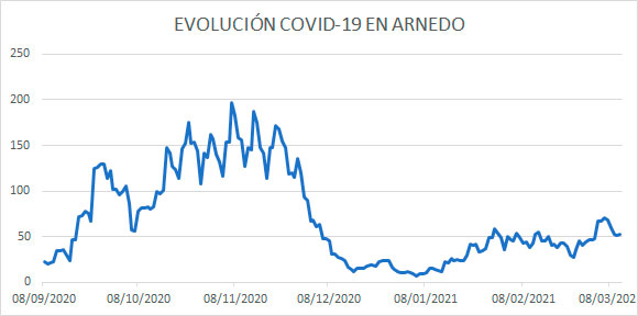 Evolución diaria COVID Arnedo 11 marzo 2021