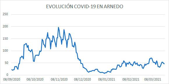 Evolución diaria COVID Arnedo 23 marzo 2021