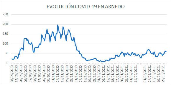Evolución diaria COVID Arnedo 29 marzo 2021