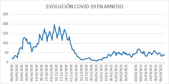 Evolución diaria COVID Arnedo 11 abril 2021