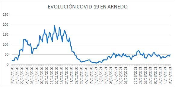 Evolución diaria COVID en Arnedo 20 abril 2021