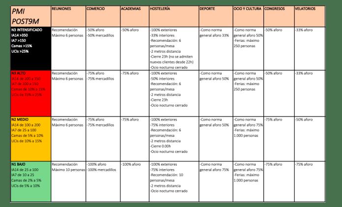 Resumen Plan Medidas La Rioja tras 9 de mayo