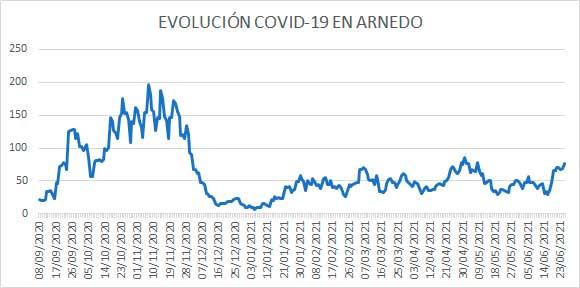 Evolución COVID casos activos Arnedo a 25 junio 2021