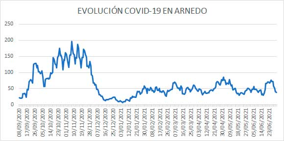 Evolución diaria casos activos COVID Arnedo a 1 julio 2021