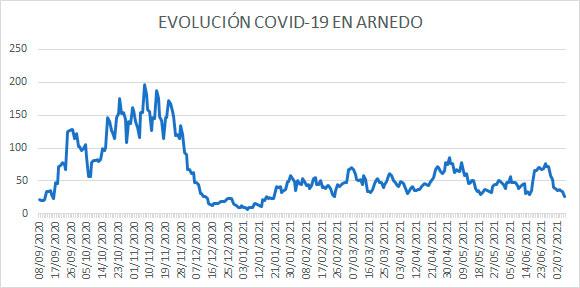 Evolución diaria casos activos Arnedo COVID a 6 julio 2021