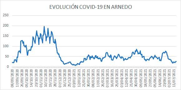 Evolución diaria covid casos activos Arnedo a 15 julio 2021