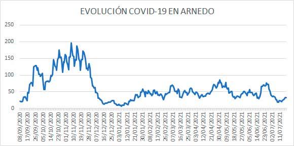 Evolución diaria de casos activos COVID en Arnedo a 18 julio 2021