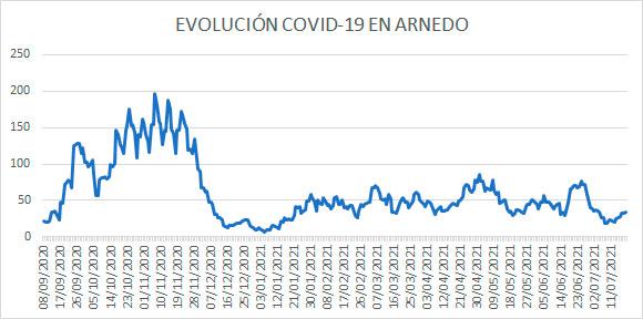 Evolución diaria COVID casos activos Arnedo 20 julio 2021