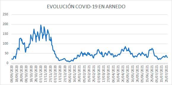 Evolución diaria COVID casos activos Arnedo 27 julio 2021