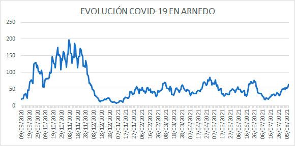Evolución diaria COVID, casos activos Arnedo a 7 agosto 2021