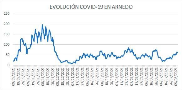 Evolución diaria de casos activos de covid en Arnedo a 9 de agosto de 2021