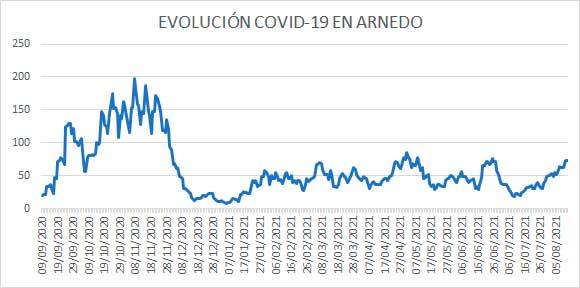 20210812 evolución diaria covid casos activos Arnedo a 12 agosto 2021