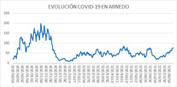 Evolución diaria de casos activos de COVID en Arnedo a 13 de agosto de 2021