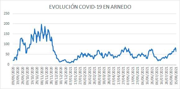 Evolución diaria COVID casos activos Arnedo a 15 agosto 2021