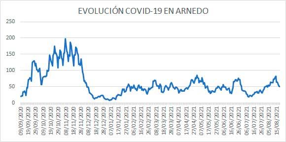 Evolución diaria COVID-19 casos activos Arnedo a 19 agosto 2021