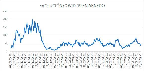 Evolución diaria casos activos COVID Arnedo a 27 de agosto 2021