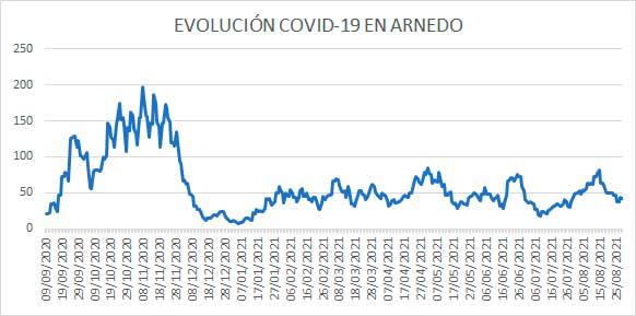Evolución diaria COVID casos activos en Arnedo a 28 agosto 2021