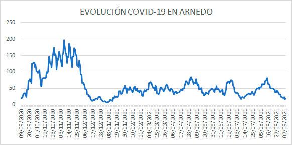 Evolución diaria COVID-19 casos activos en Arnedo a 8 septiembre 2021