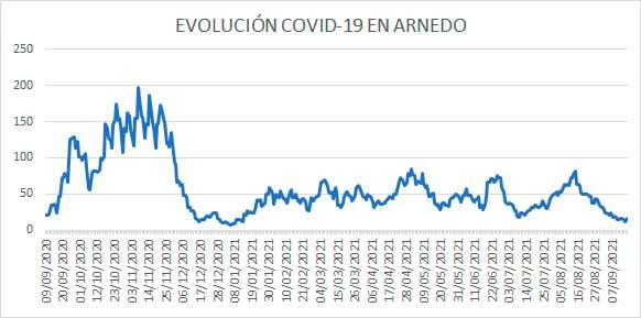 Evolución diaria COVID-19 Arnedo casos activos a 16 septiembre 2021