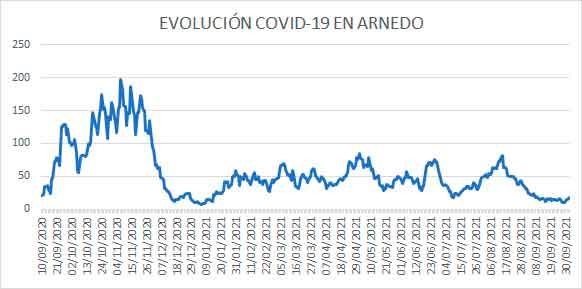 Evolución diaria de COVID19 Arnedo casos activos a 2 octubre 2021