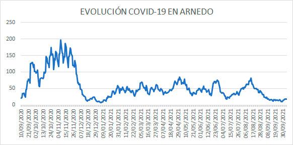 Evolución diaria COVID-19 Arnedo casos activos 5 octubre 2021