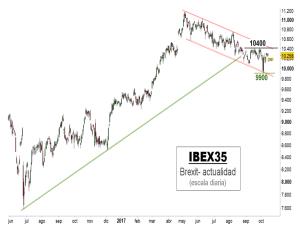 Debilidad de la banca europea en zonas claves