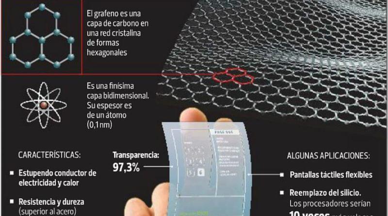 Grabat Energy no consiguelas baterías de grafeno