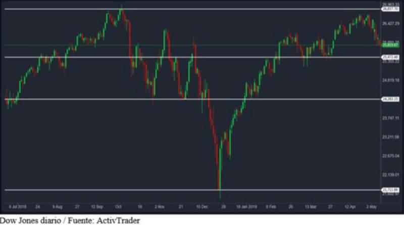 Reacción y situación técnica de Wall Street