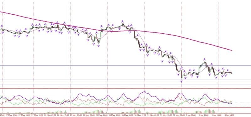 Posibilidad de entrada corto en petróleo WTI