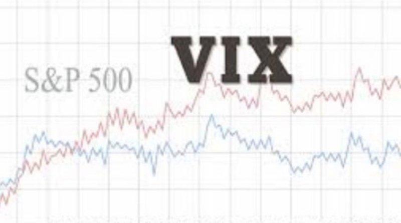 El índice VIX explota al alza y supera los 80 puntos