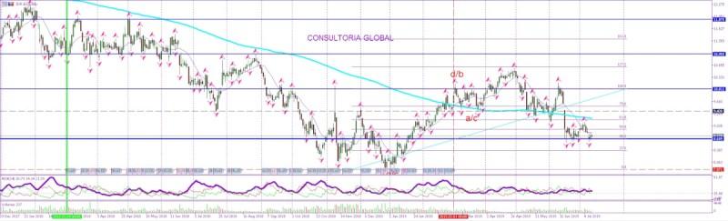 Goldman Sachs y Oddo se ceban con Indra