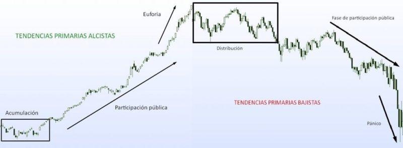 Principios básicos de la Teoría de Dow