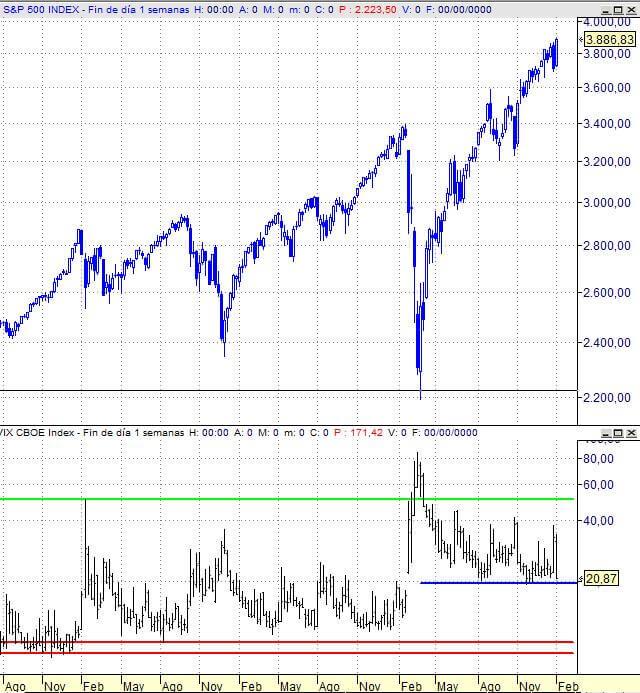S&P 500 vs VIX (semanal)