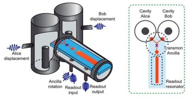 Esquema del experiemento. (Foto: Chen Wang et al./Science)