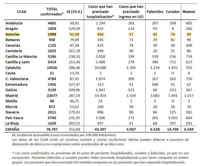 Actualización datos COVID19 España y por comunidades 1