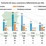 Asturias contabiliza 8 fallecidos más y suma 32 nuevos positivos y 46 curaciones