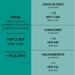 Asturias suma 12 nuevos fallecimientos por COVID-19