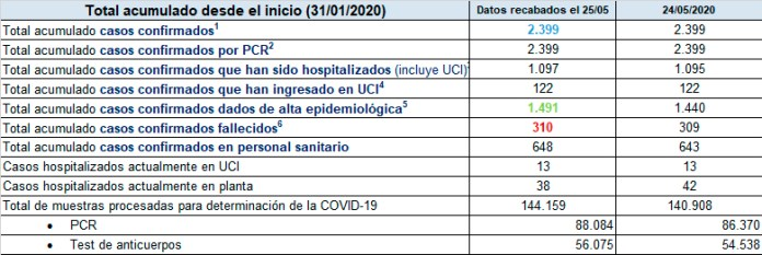 Información sobre la evolución de la pandemia del coronavirus en Asturias 26/05/2020 1