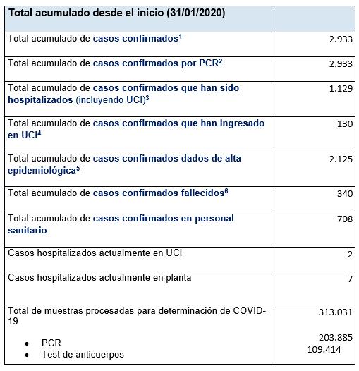 Últimos datos casos coronavirus en Asturias 71