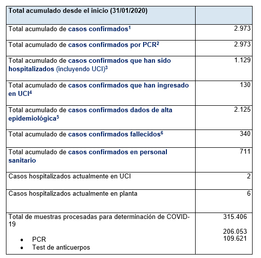 Últimos datos casos coronavirus en Asturias 70